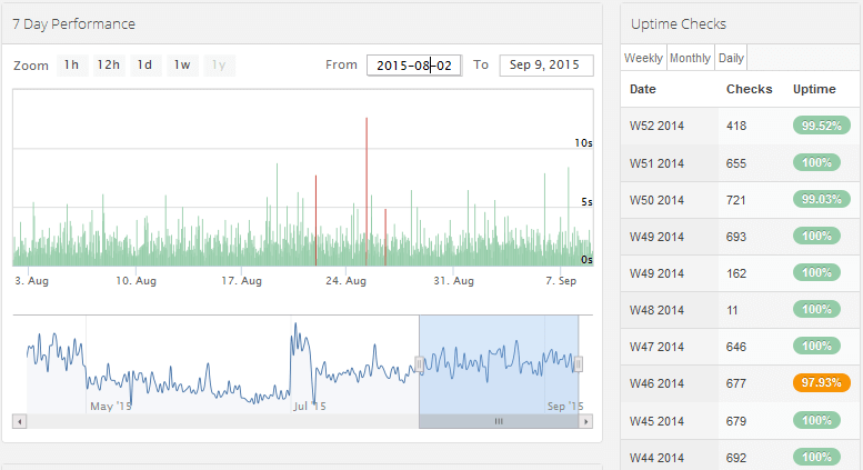 statuscake-evoburst-vps-uptime