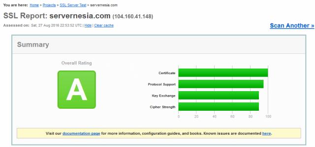 Hasil analisa HTTPS dari Qualys SSL Test
